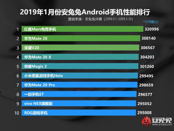 Самые мощные китайские смартфоны (январь 2019)
