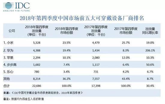Xiaomi сохраняет лидерство на рынке носимых устройств, Huawei обошла Apple