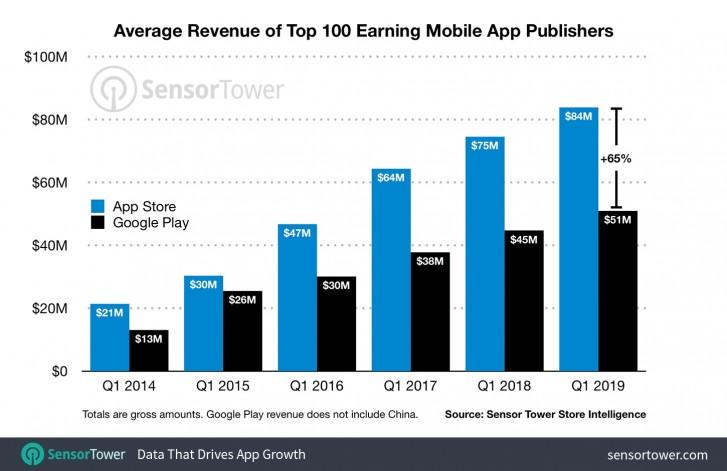Издатели приложений для App Store получают на 60% больше, чем издатели Google Play